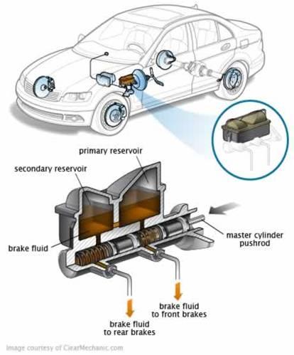Brake fluid service Manassas, VA