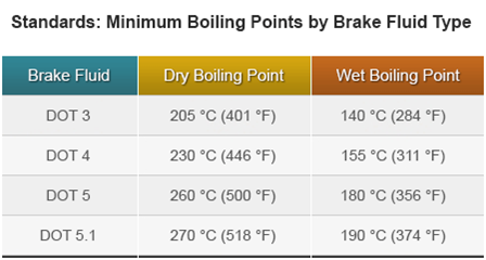 Brake fluid boiling points