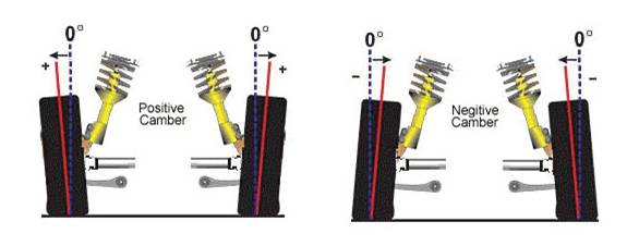 Wheel alignment camber illustration. This shows how camber effects your wheel alignment. Get your wheels align in Manassas VA