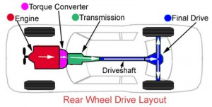 Learn more about transmissions repairs.