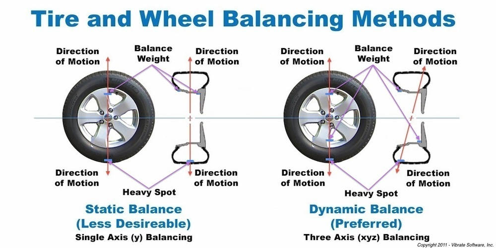 Tire Balancing Manassas Va 2 in addition 10674 Suspension Geometry Types Setups  long Read But Good together with Why Wheel Balancing Is Important in addition New Two Wheeled Self Balancing Car Is also Pla  Earth. on on car spin balance