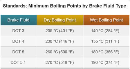 Brake fluid boiling points.